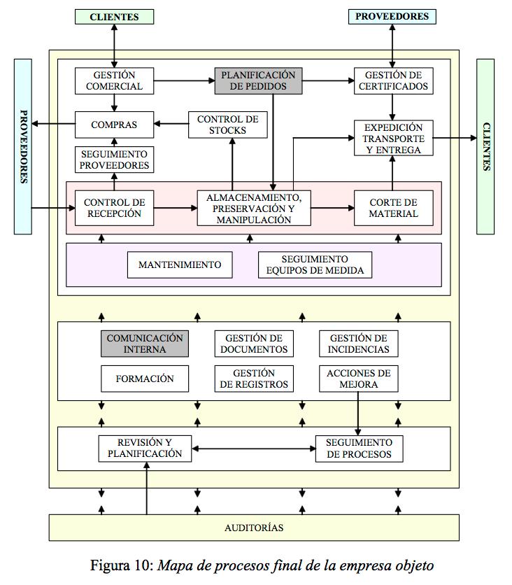 el nuevo mapa de procesosiso 9001 calidad sistemas de