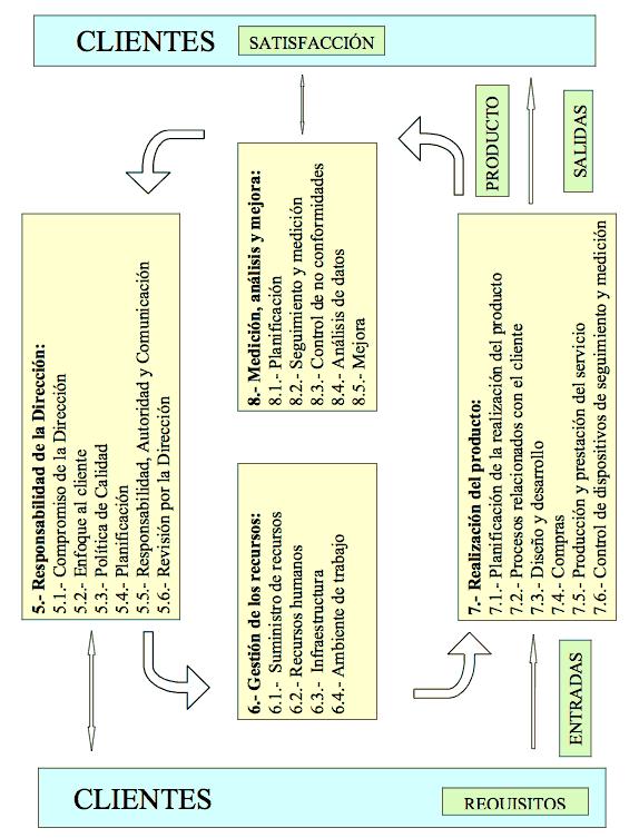 Figura 3: Capítulos de la norma ISO 9001:2000 y el ciclo PHVA