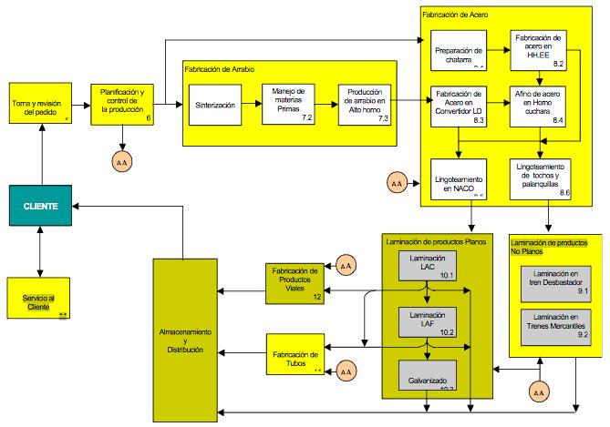 Figura 5: Ejemplo de red de procesos interdependientes