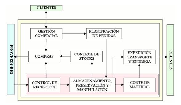 Mapa de Procesos de la empresa en el momento inicial