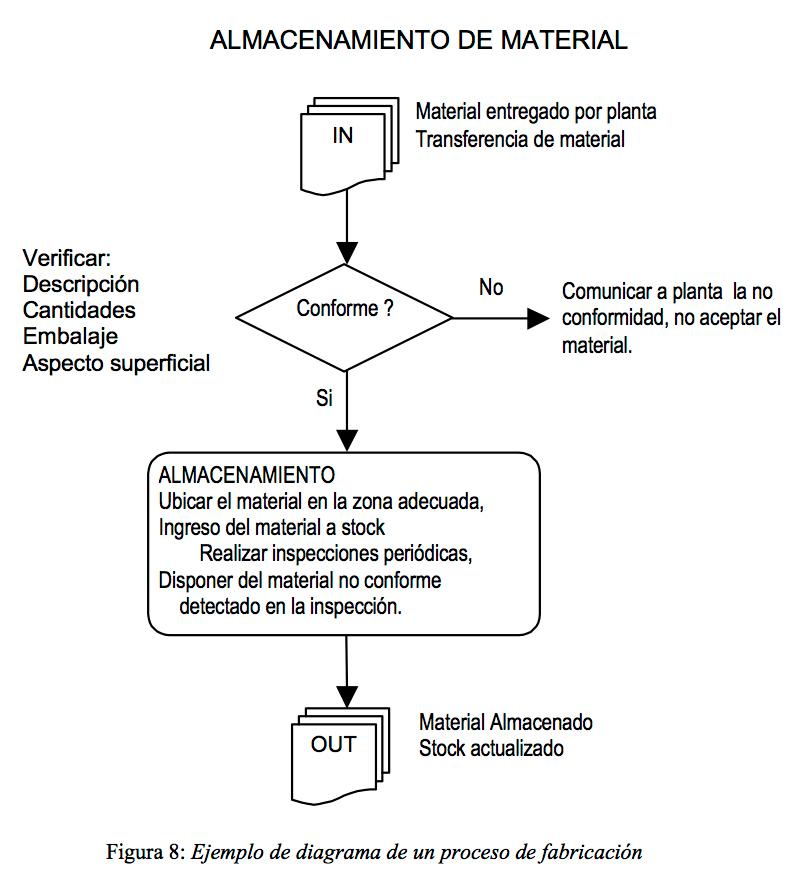 Figura 8: Ejemplo de diagrama de un proceso de fabricación