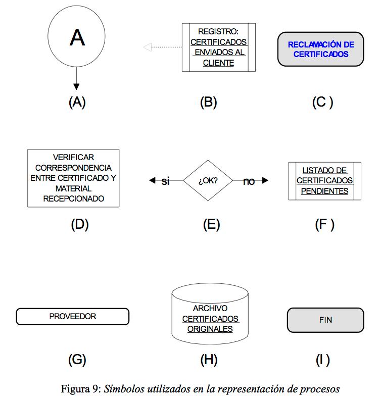 Figura 9: Símbolos utilizados en la representación de procesos