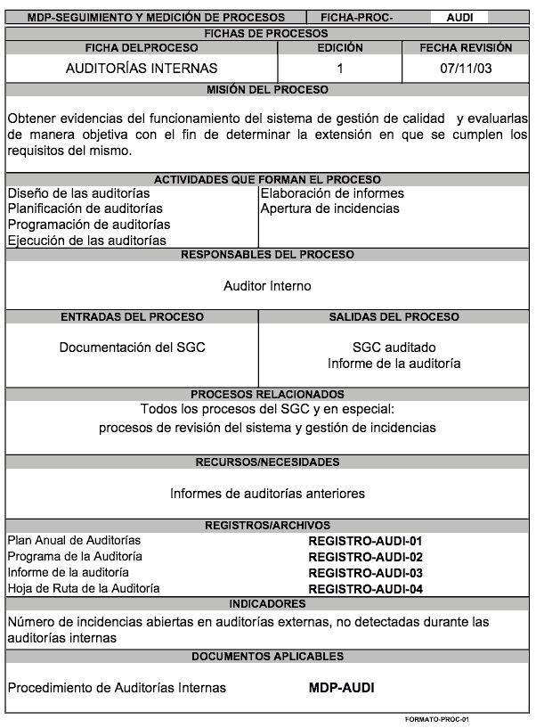 """Ficha del proceso """"Auditorías Internas"""""""