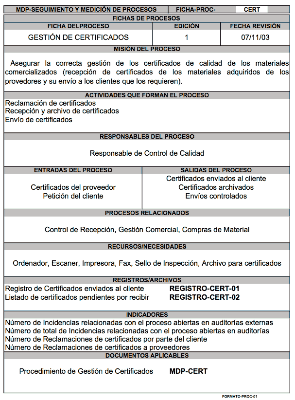 """Ficha del proceso """"Gestión de Certificados"""""""
